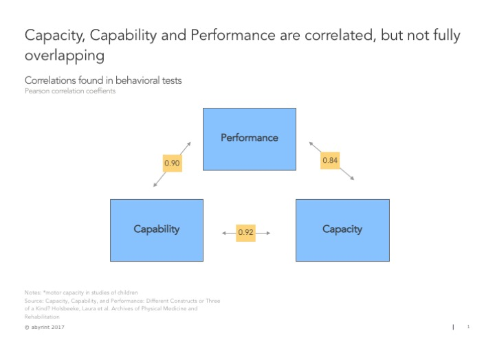 3 key concepts | Capacity, Capability and Performance
