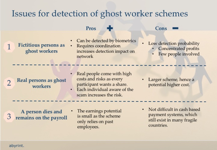 Ghost workers 10